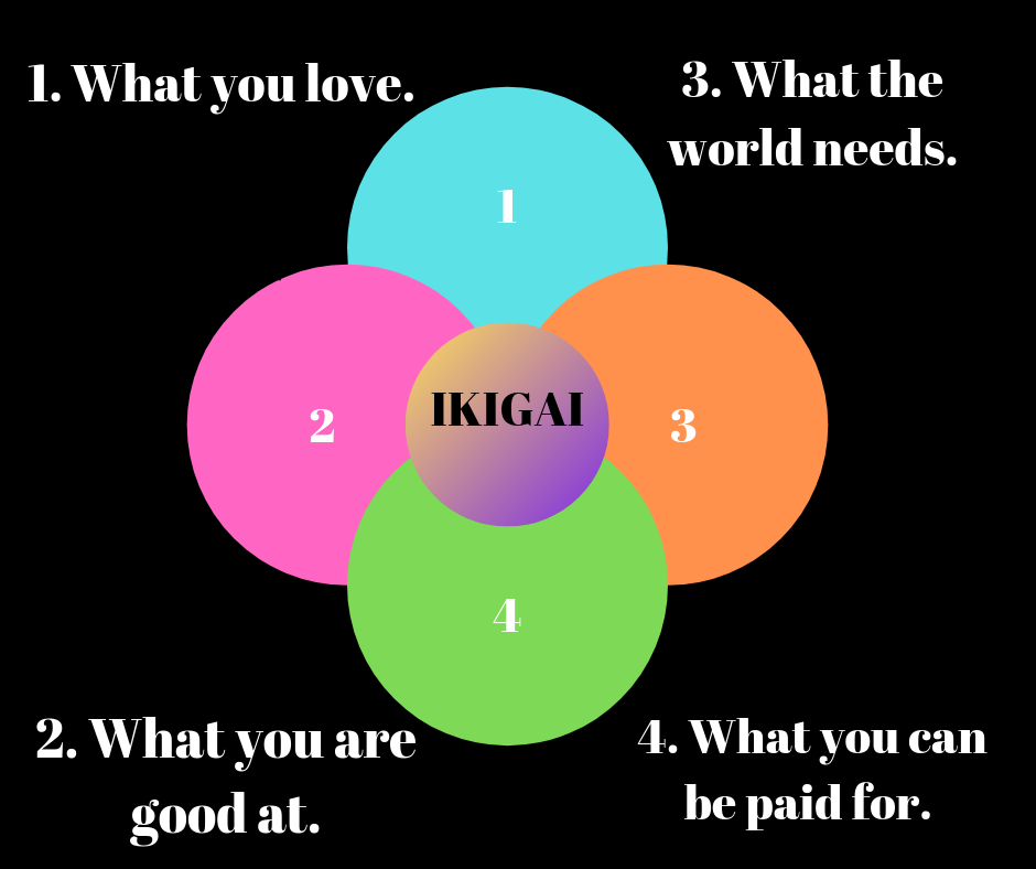 life purpose or Ikigai